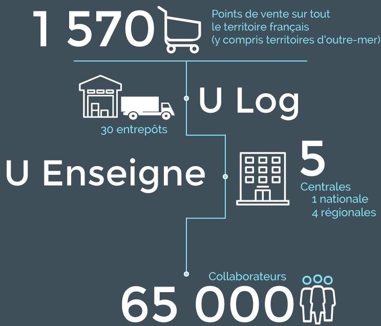 1 570 points de vente, U Log avec 30 entrepôts, U Enseigne avec 4 centrales régionales et 1 centrale nationale, 65 000 collaborateurs
